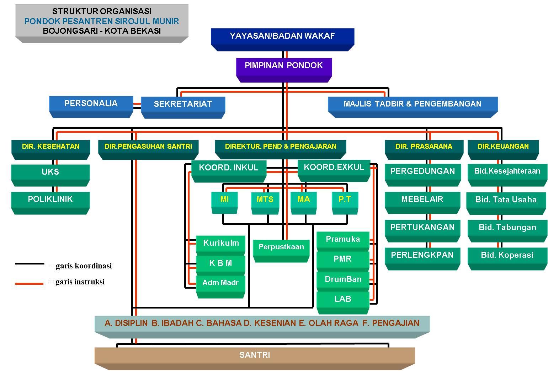 Struktur Organisasi | BADAN WAKAF SIROJUL MUNIR